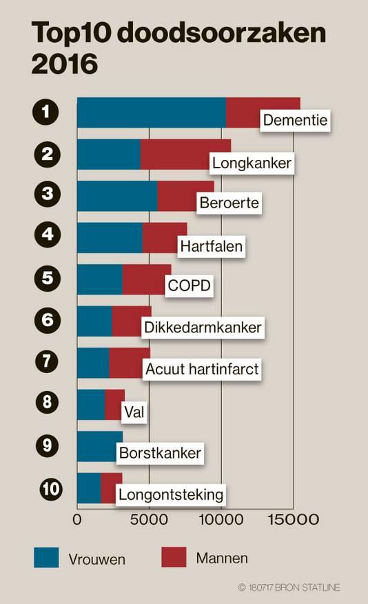 top 10 doodsoorzaken in Nederland - infographic by AD